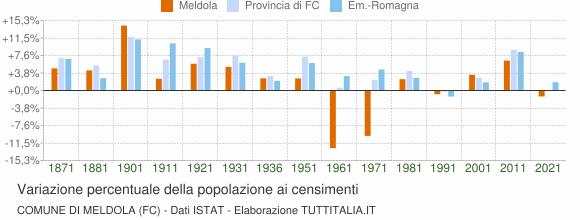 Grafico variazione percentuale della popolazione Comune di Meldola (FC)