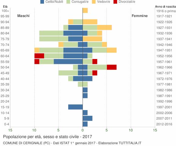 Grafico Popolazione per età, sesso e stato civile Comune di Cerignale (PC)