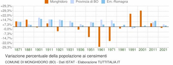 Grafico variazione percentuale della popolazione Comune di Monghidoro (BO)