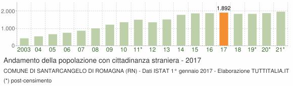 Grafico andamento popolazione stranieri Comune di Santarcangelo di Romagna (RN)