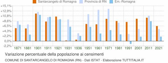 Grafico variazione percentuale della popolazione Comune di Santarcangelo di Romagna (RN)