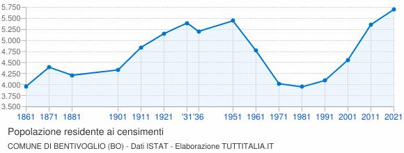Grafico andamento storico popolazione Comune di Bentivoglio (BO)