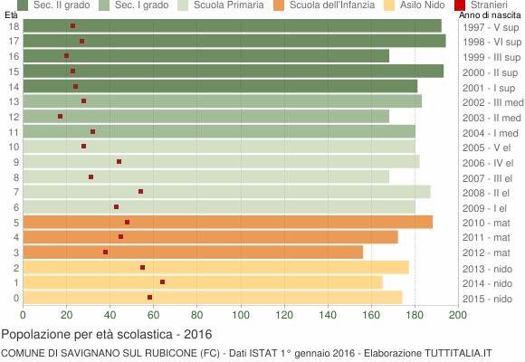Grafico Popolazione in età scolastica - Savignano sul Rubicone 2016