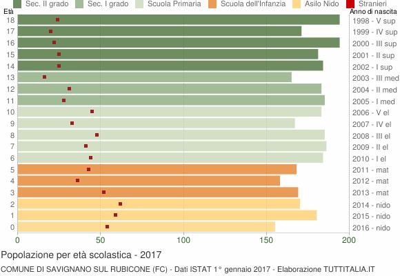 Grafico Popolazione in età scolastica - Savignano sul Rubicone 2017