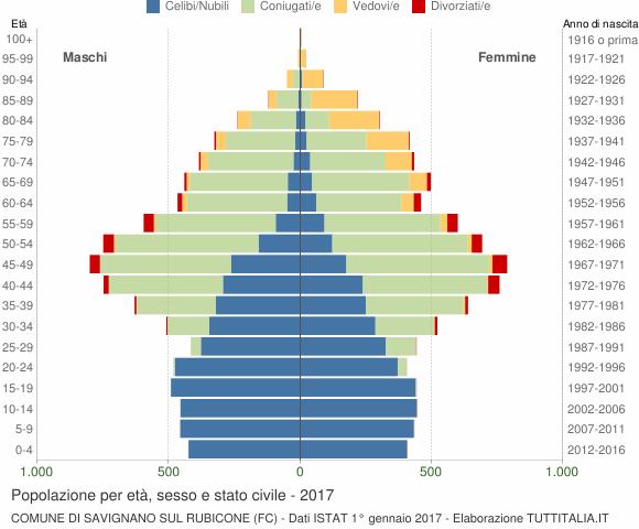 Grafico Popolazione per età, sesso e stato civile Comune di Savignano sul Rubicone (FC)