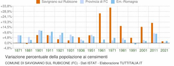 Grafico variazione percentuale della popolazione Comune di Savignano sul Rubicone (FC)