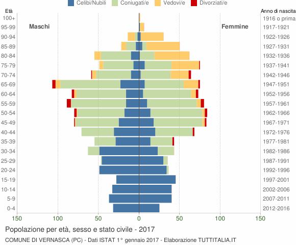 Grafico Popolazione per età, sesso e stato civile Comune di Vernasca (PC)