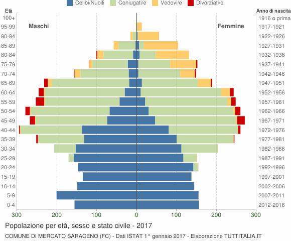 Grafico Popolazione per età, sesso e stato civile Comune di Mercato Saraceno (FC)