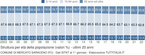 Grafico struttura della popolazione Comune di Mercato Saraceno (FC)