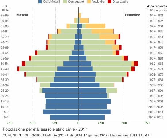 Grafico Popolazione per età, sesso e stato civile Comune di Fiorenzuola d'Arda (PC)