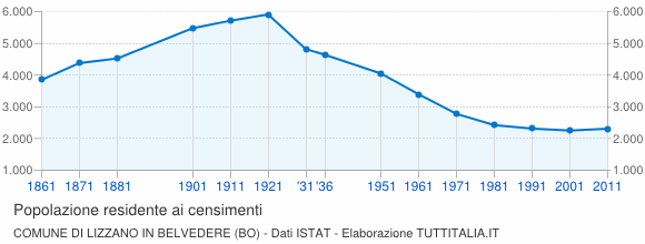Grafico andamento storico popolazione Comune di Lizzano in Belvedere (BO)