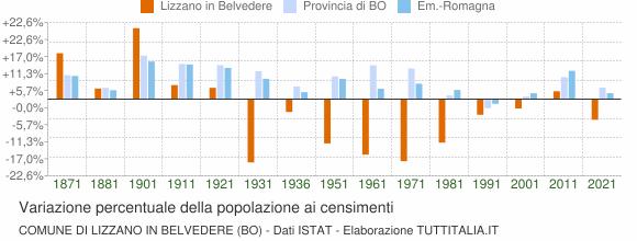 Grafico variazione percentuale della popolazione Comune di Lizzano in Belvedere (BO)