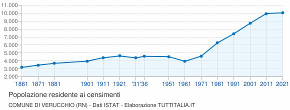 Grafico andamento storico popolazione Comune di Verucchio (RN)