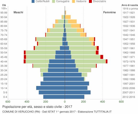 Grafico Popolazione per età, sesso e stato civile Comune di Verucchio (RN)