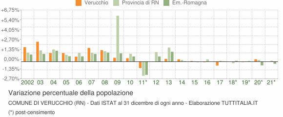 Variazione percentuale della popolazione Comune di Verucchio (RN)