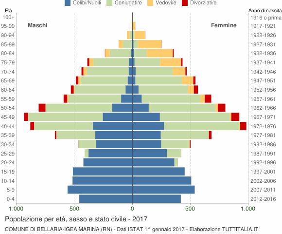 Grafico Popolazione per età, sesso e stato civile Comune di Bellaria-Igea Marina (RN)