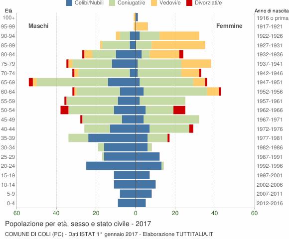 Grafico Popolazione per età, sesso e stato civile Comune di Coli (PC)