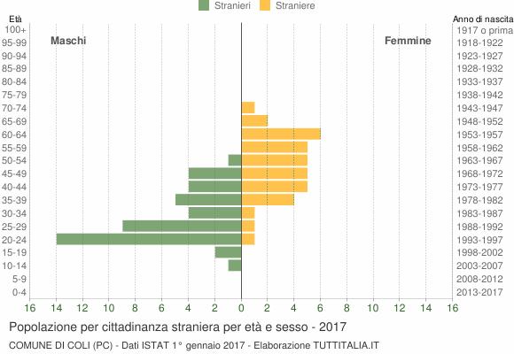 Grafico cittadini stranieri - Coli 2017