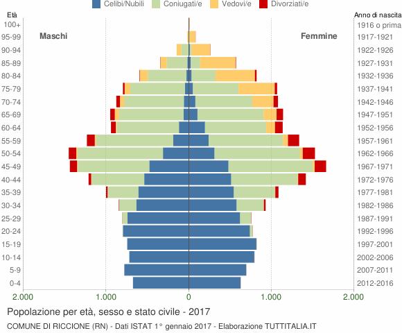 Grafico Popolazione per età, sesso e stato civile Comune di Riccione (RN)
