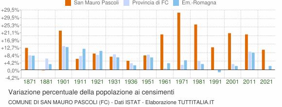 Grafico variazione percentuale della popolazione Comune di San Mauro Pascoli (FC)