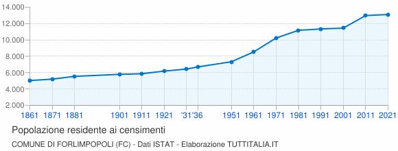 Grafico andamento storico popolazione Comune di Forlimpopoli (FC)
