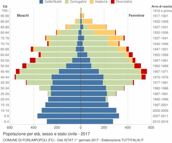 Grafico Popolazione per età, sesso e stato civile Comune di Forlimpopoli (FC)