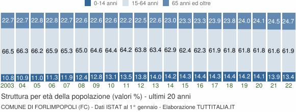 Grafico struttura della popolazione Comune di Forlimpopoli (FC)