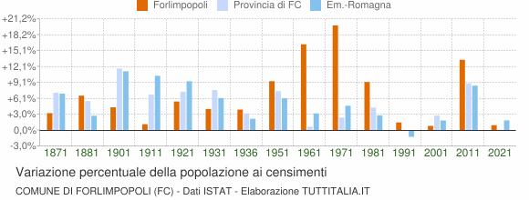 Grafico variazione percentuale della popolazione Comune di Forlimpopoli (FC)