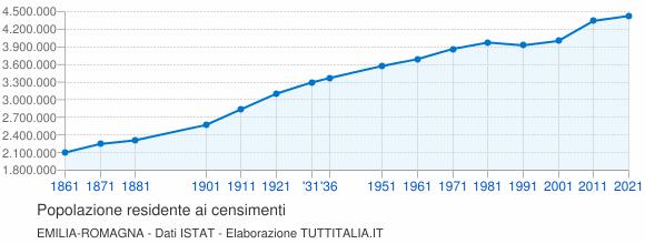 Grafico andamento storico popolazione Emilia-Romagna
