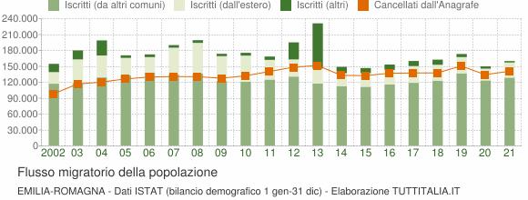 Flussi migratori della popolazione Emilia-Romagna