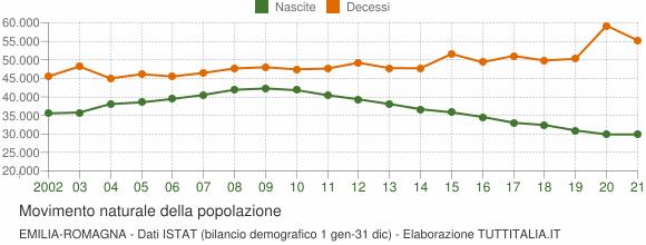 Grafico movimento naturale della popolazione Emilia-Romagna