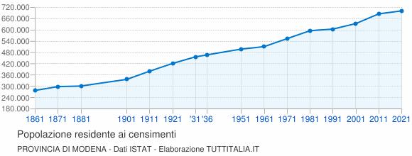 Grafico andamento storico popolazione Provincia di Modena