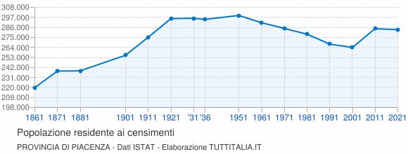 Grafico andamento storico popolazione Provincia di Piacenza