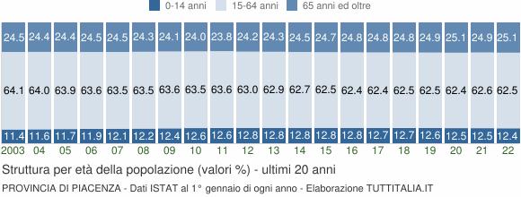 Grafico struttura della popolazione Provincia di Piacenza