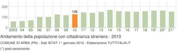 Grafico andamento popolazione stranieri Comune di Arba (PN)