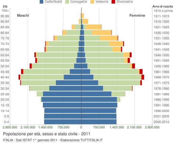 Grafico Popolazione per et�, sesso e stato civile Italia