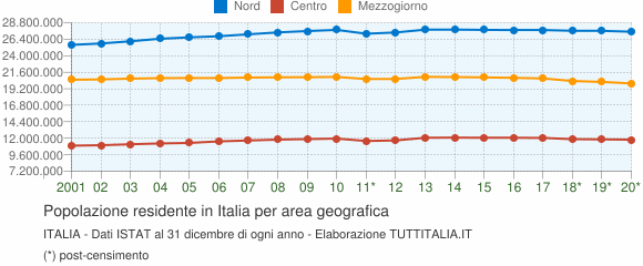 Popolazione residente per area geografica