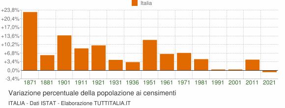 Grafico variazione percentuale della popolazione Italia