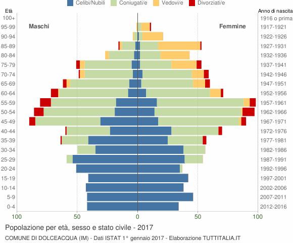 Grafico Popolazione per età, sesso e stato civile Comune di Dolceacqua (IM)