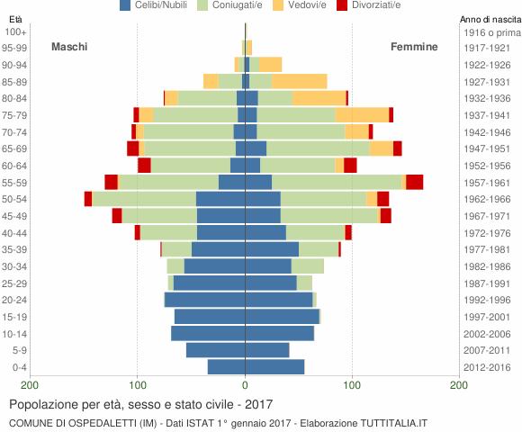 Grafico Popolazione per età, sesso e stato civile Comune di Ospedaletti (IM)