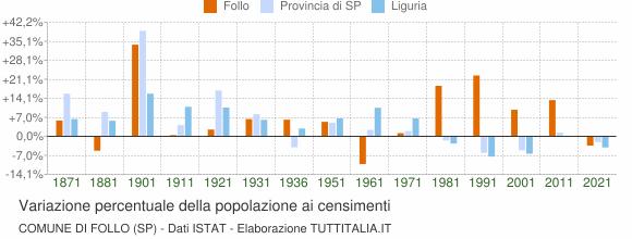Grafico variazione percentuale della popolazione Comune di Follo (SP)