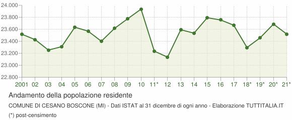 Andamento popolazione Comune di Cesano Boscone (MI)