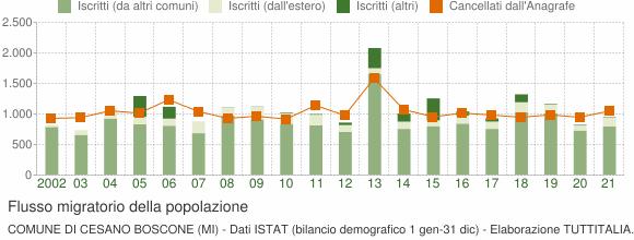 Flussi migratori della popolazione Comune di Cesano Boscone (MI)