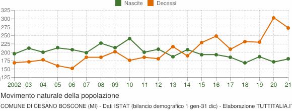 Grafico movimento naturale della popolazione Comune di Cesano Boscone (MI)