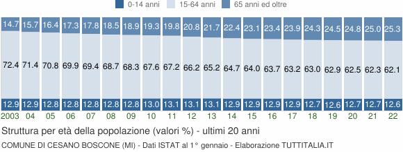 Grafico struttura della popolazione Comune di Cesano Boscone (MI)