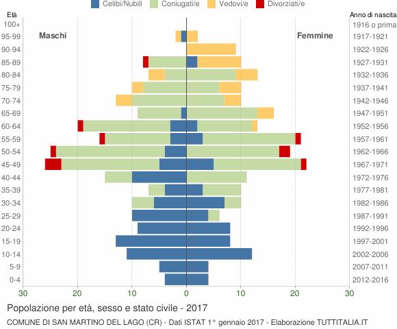 Grafico Popolazione per età, sesso e stato civile Comune di San Martino del Lago (CR)