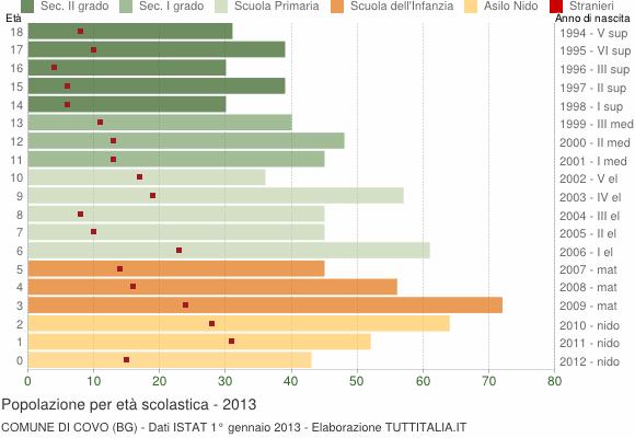 Grafico Popolazione in et� scolastica - Covo 2013