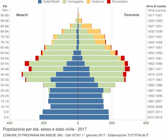 Grafico Popolazione per età, sesso e stato civile Comune di Pregnana Milanese (MI)