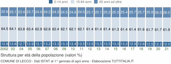 Grafico struttura della popolazione Comune di Lecco