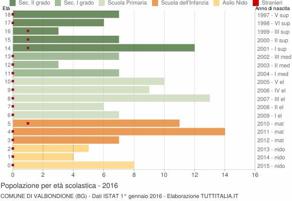 Grafico Popolazione in età scolastica - Valbondione 2016